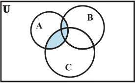 can be seen easily from the following Venn diagrams [Figs 1.7 (i) to (v)]. (i) (ii)