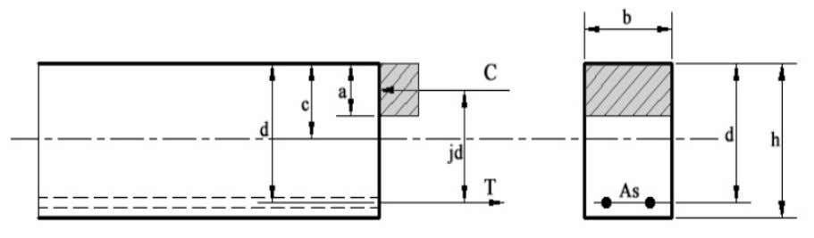 (USD), a rectangular stress block is assumed (Fig. 3-1). Fig 3-1: Reinforced rectangular beam (Ambrose, 1997)