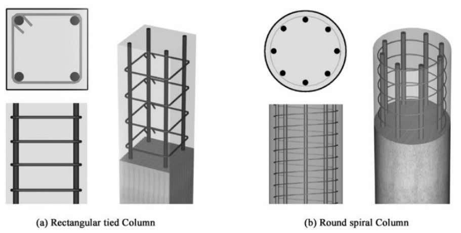Fig. 3-3: Column types The columns are also categorized into three types by the applied