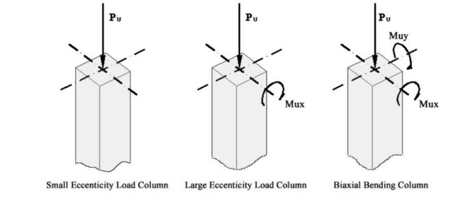 shows the different column types depending on applied load. Fig. 3-4: The column types depending on