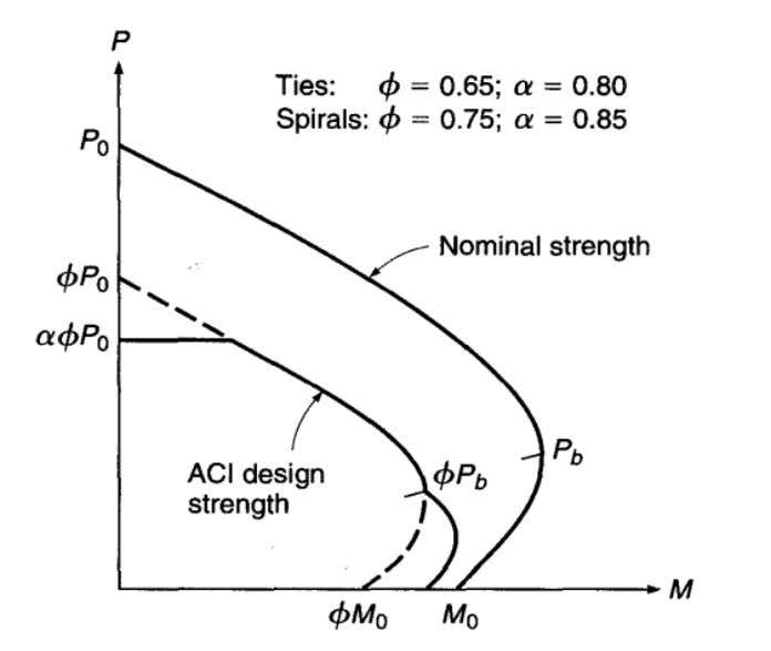 Fig.3-6: ACI safety provisions superimposed on column strength interaction diagram. ACI Code permits a linear