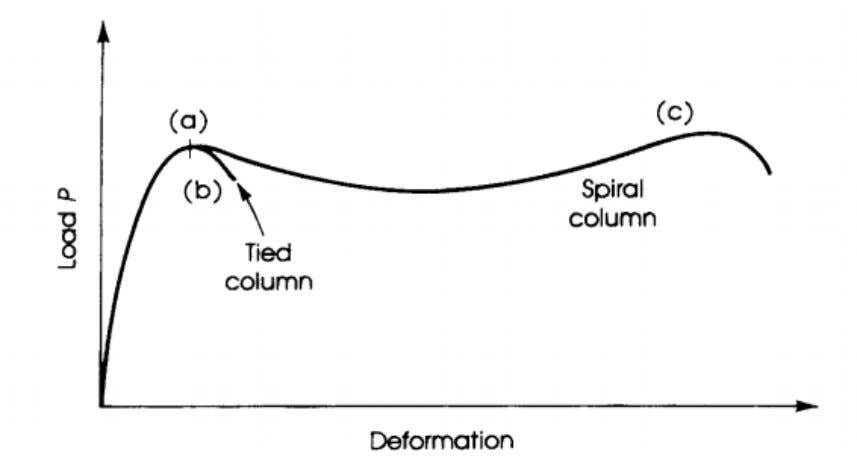suddenly. Much like the failure of a concrete cylinder. Fig. 3-7: Behavior of Tied and Spiral
