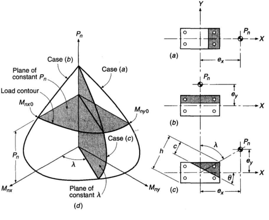 Fig 3-8: Interaction diagram for compression plus biaxial bending: a. uniaxial bending about Y axis;