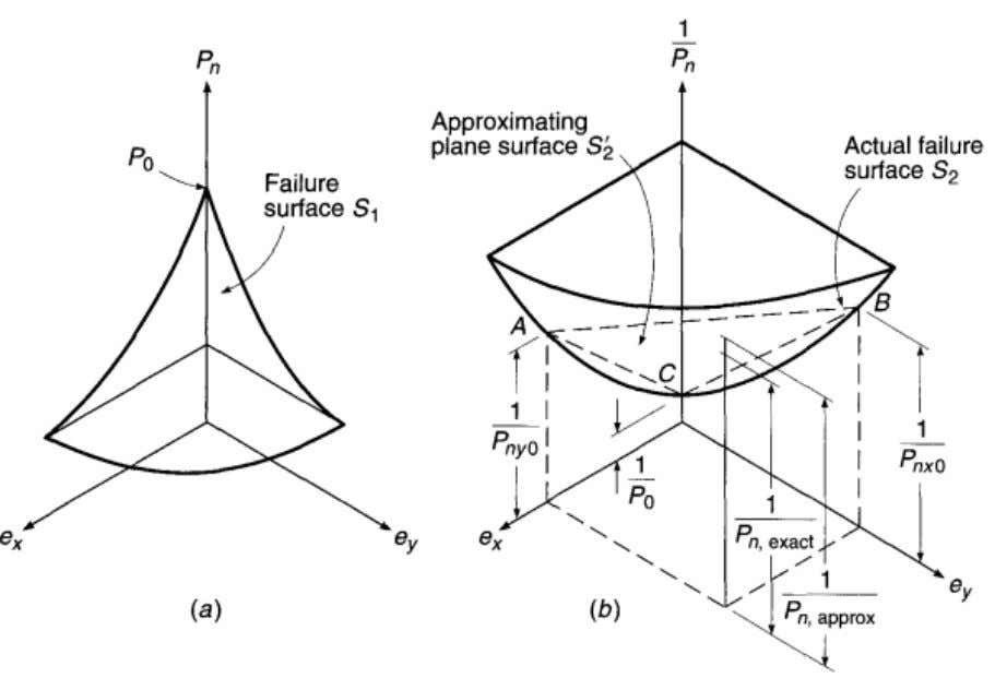 Fig 3-9: Interaction surfaces for the reciprocal load method. An oblique plane S΄ 2 is