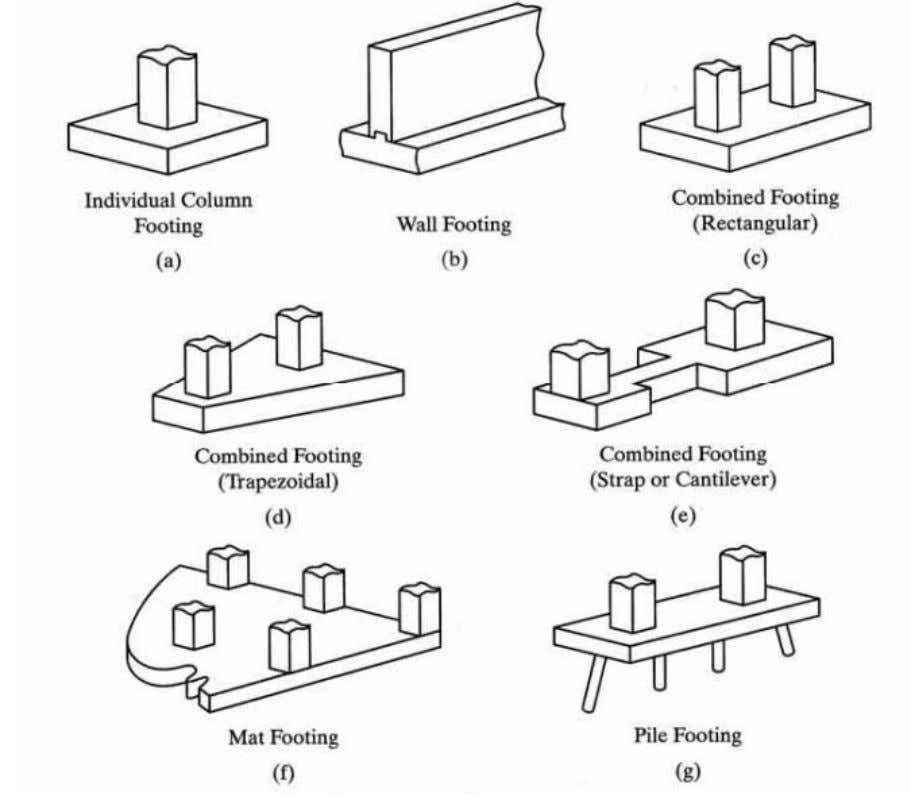 footings, the footing is called a cantilever footing. Fig 3-10: Footing types (Spiegel, 1998) 4. Mat