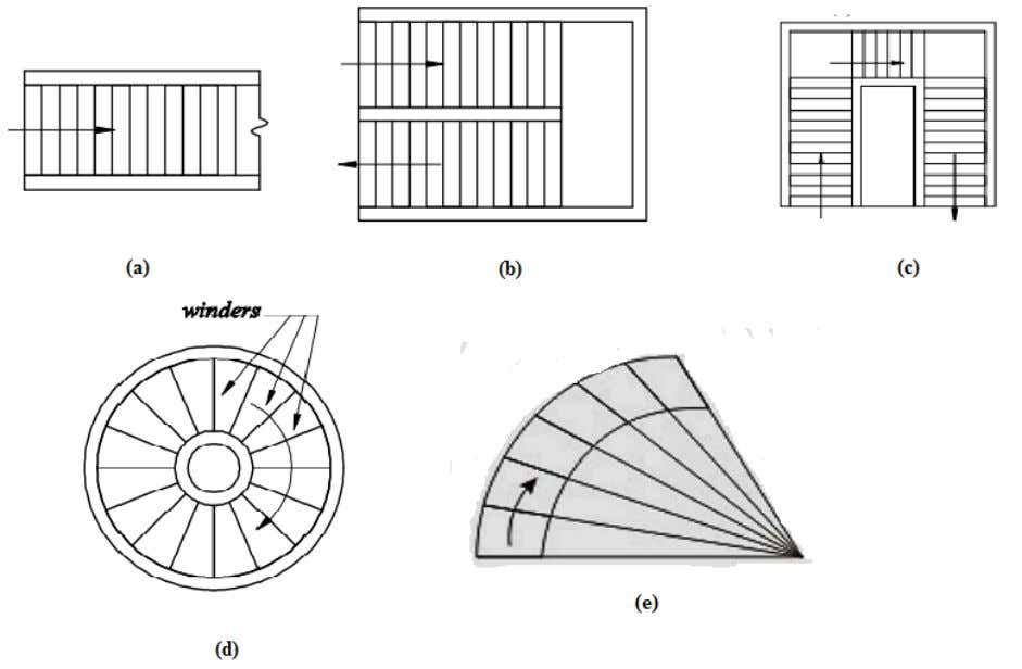 requirements. Some of the common types of staircases based on geometrical configurations: Fig 3-11: Types of