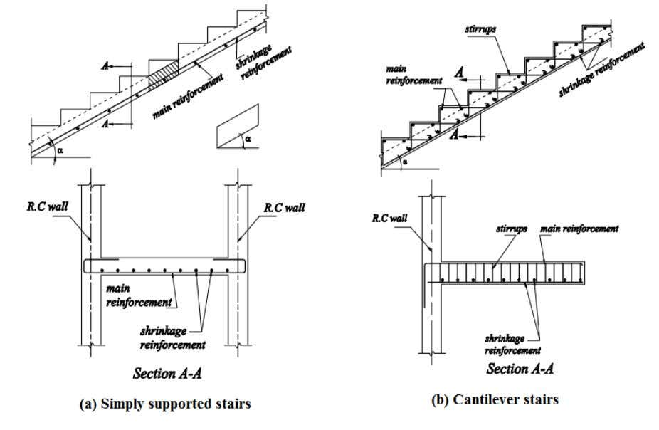 lighting, ventilation, comfort, accessibility, space etc. Fig 3-12: Transversely Supported Stairs For purpose of