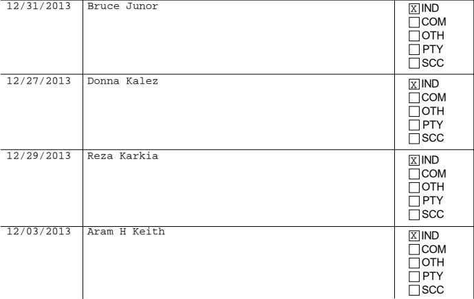 12/29/2013 Reza Karkia 12/03/2013 Aram H Keith AMOUNT PER ELECTION CONTRIBUTOR IF AN INDIVIDUAL, ENTER