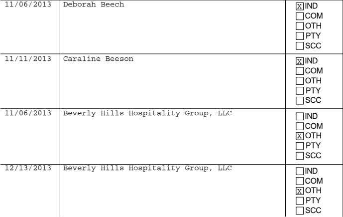250.00   250.00   500.00 1,400.00 12/13/2013 Beverly Hills Hospitality Group, LLC IND