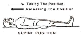 line as in Sarvangasana (Shoulder stand). SARVANGASANA 1 2 3 4 Posture Pre position Procedure Position