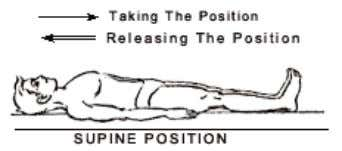 While releasing slowly move legs to original position, hands to normal position. PAVANAMUKTASANA (Both The Legs)