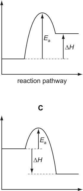 E a ∆H reaction pathway C E a ∆H