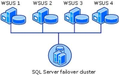 "Network Load Balancing with a SQL Server Failover Cluster Support for ""roaming"" clients If you have"