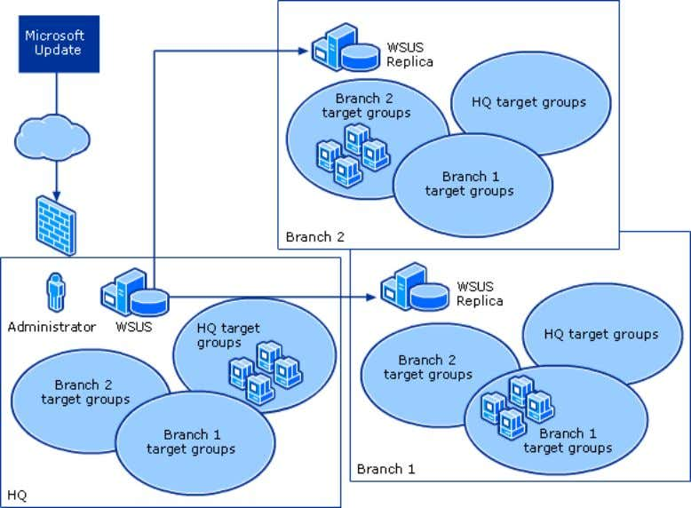 WSUS Centralized Management (Replica Servers) It is possible that not all the sites in your or