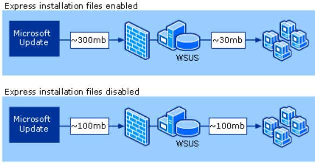 "Express Installation Files Feature The file sizes in the ""Express Installation Files Feature"" illustration are for"