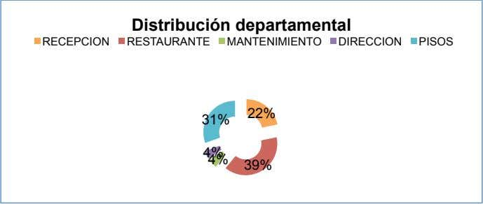 Distribución departamental RECEPCION RESTAURANTE MANTENIMIENTO DIRECCION PISOS 22% 31% 4% 4% 39%