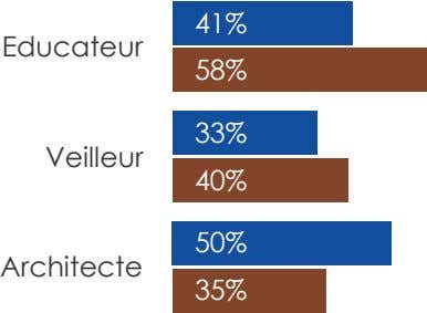 41% Educateur 58% 33% Veilleur 40% 50% Architecte 35%