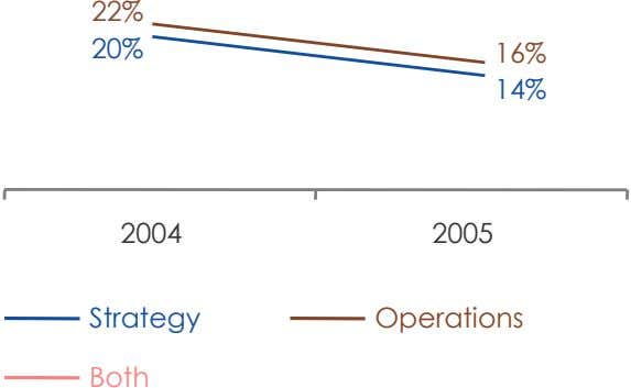 22% 20% 16% 14% 2004 2005 Strategy Operations Both