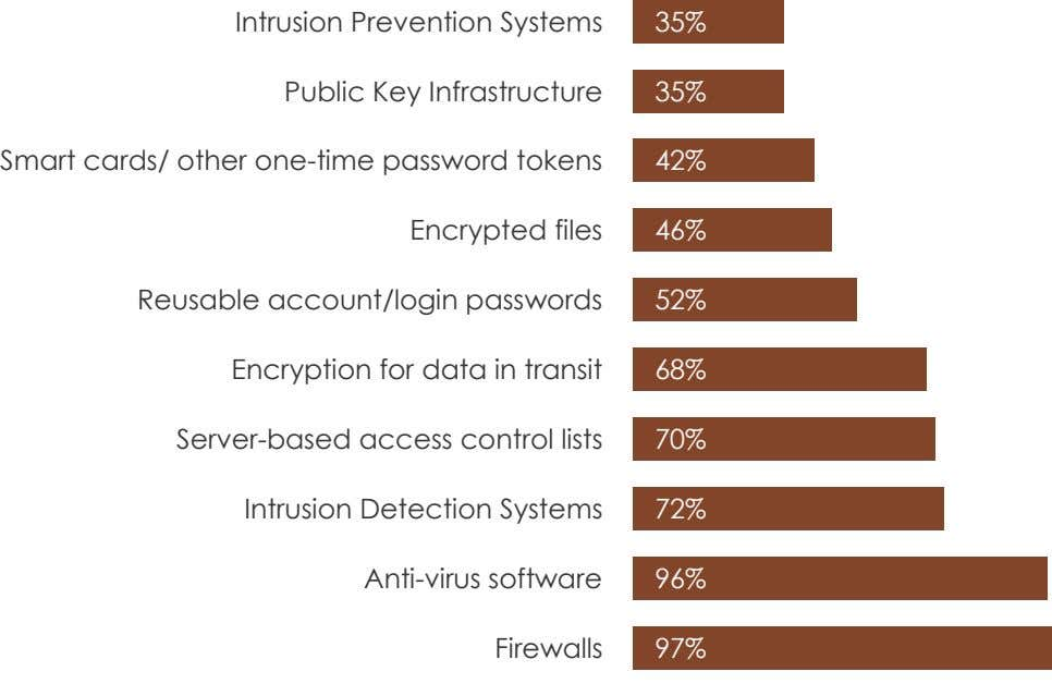 Intrusion Prevention Systems 35% Public Key Infrastructure 35% Smart cards/ other one-time password tokens 42%