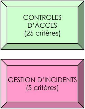 CONTROLES D'ACCES (25 critères) GESTION D'INCIDENTS (5 critères)