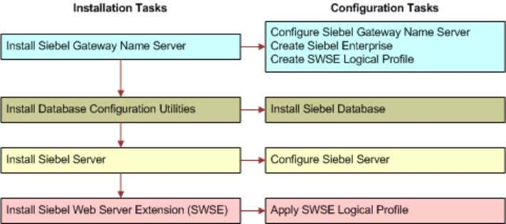 computer where you installed Siebel Gateway Name Server. Figure 2. Installing and Configuring Servers in a