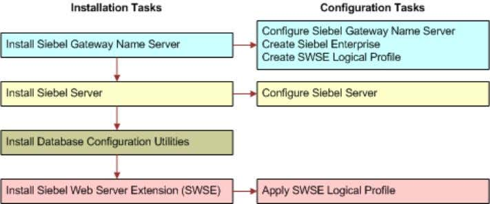 Utilities with the first installed Siebel Server. Figure 3. Installing and Configuring Servers in a Siebel