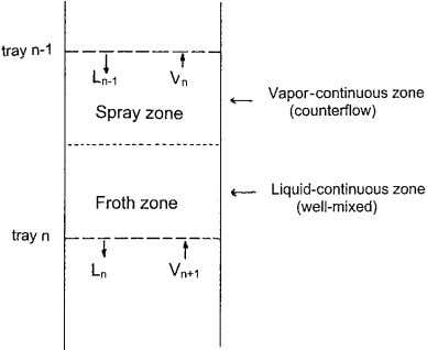 Figure 1. Schematic of a dual-flow tray showing mass transfer zones. Figure 2. Efficiency of