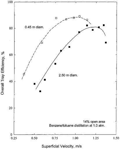 to be in the Ind. Eng. Chem. Res., Vol. 41, No. 6, 2002 1633 Figure 3.