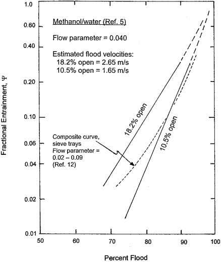 Figure 6. Fractional entrainment of liquid in vapor. Methanol/ water, 1.0-m-diameter column. Data from ref