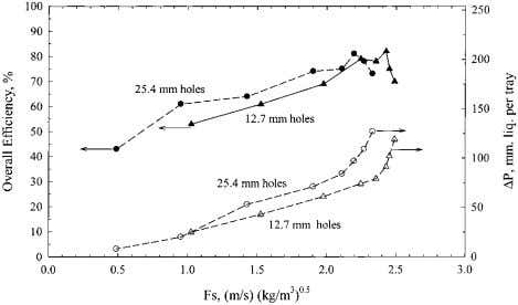 the pressure Ind. Eng. Chem. Res., Vol. 41, No. 6, 2002 1635 Figure 7. Effect of