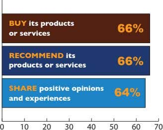 BUY its products or services 66% RECOMMEND its products or services 66% SHARE positive opinions and
