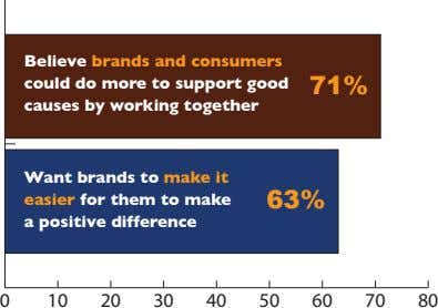 Believe brands and consumers could do more to support good causes by working together 71% Want
