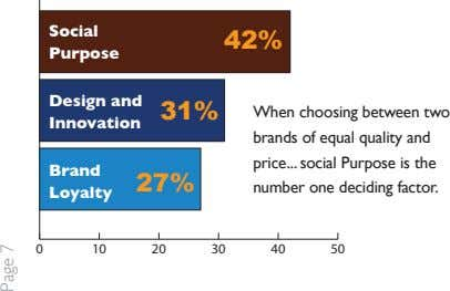 Social 42% Purpose Design and 31% When choosing between two Innovation brands of equal quality and