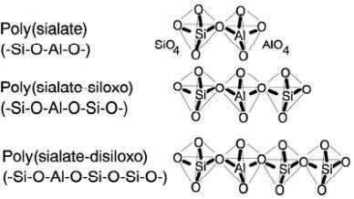 Figure 2.1 Chemical structures of polysialates Geopolymerization involves the chemical reaction of alumino-silicate oxides