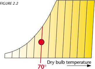 FIGURE 2.2 70° Dry bulb temperature