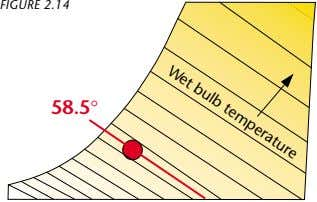 FIGURE 2.14 Wet bulb temperature 58.5°