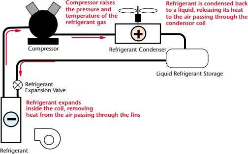 Compressor raises the pressure and temperature of the refrigerant gas Refrigerant is condensed back to