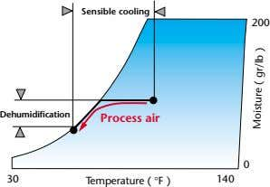 Sensible cooling 200 Dehumidification Process air 0 30 Temperature ( °F ) 140 Moisture (