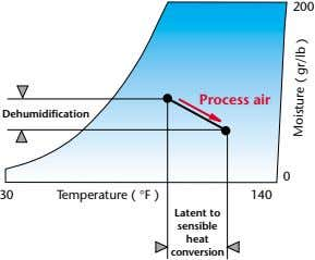 200 Process air Dehumidification 0 30 Temperature ( °F ) 140 Latent to sensible heat