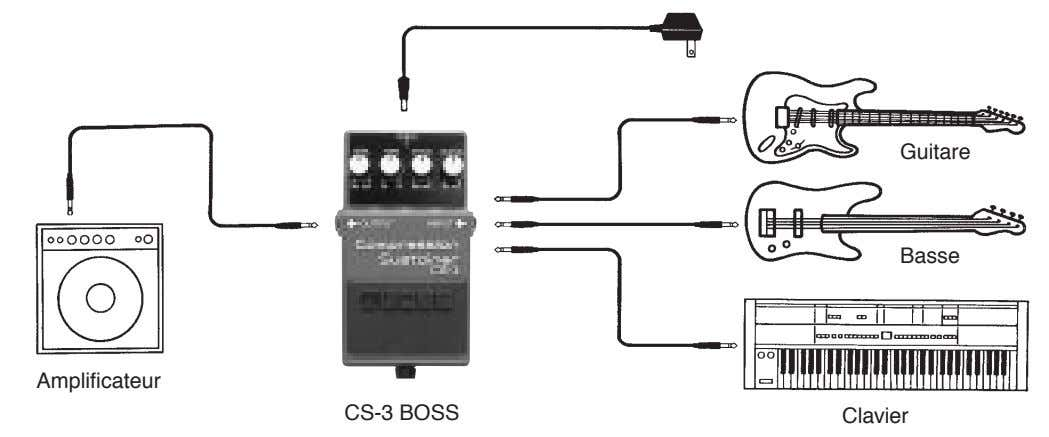 Guitare Basse Amplificateur CS-3 BOSS Clavier