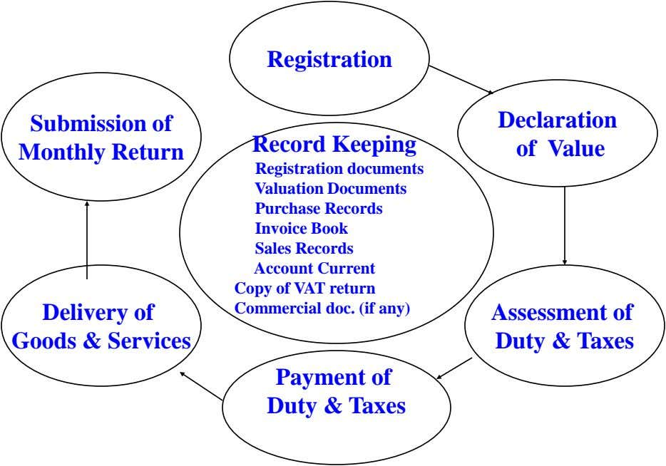 Registration Submission of Monthly Return Record Keeping Declaration of Value Registration documents Valuation Documents Delivery of