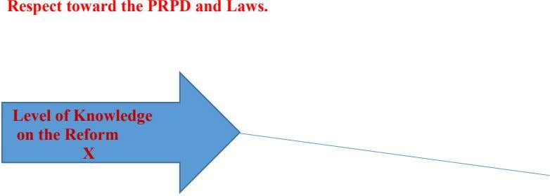 Respect toward the PRPD and Laws. Level of Knowledge on the Reform X