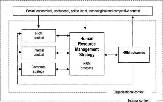 644 The International Journal of Human Resource Management Figure 4 The contextual perspective. Source: own