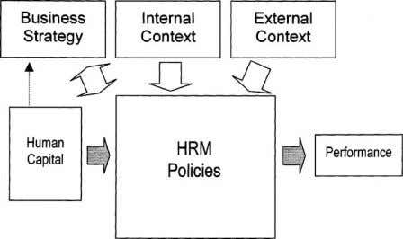by the human capital pool of the organization. (Figure 6). Figure 6 Introducing the contingent contribution.