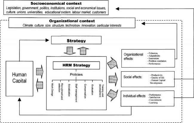 a synergic way to manage and develop the stock of knowledge, Figure 10 An integrative model