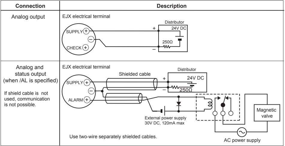 Connection Description Analog output EJX electrical terminal Distributor + 24V DC SUPPLY + – 250Ω CHECK