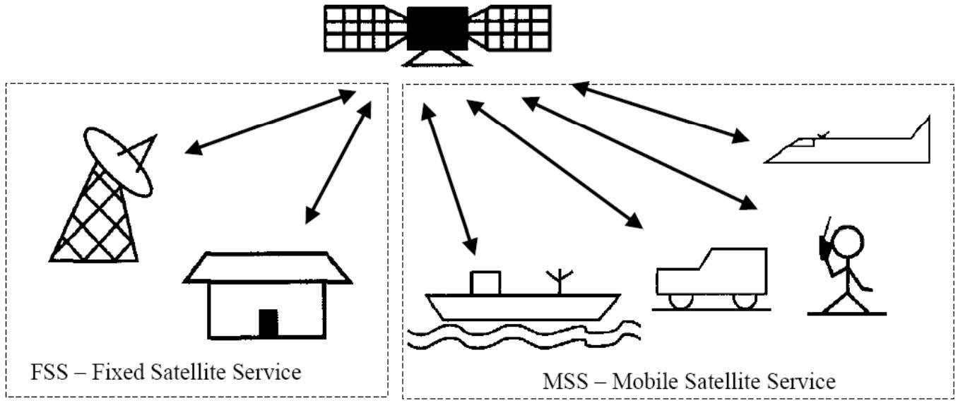Segment Collection of facilities, Users and Applications Earth Station = Satellite Communication Station (Fixed or