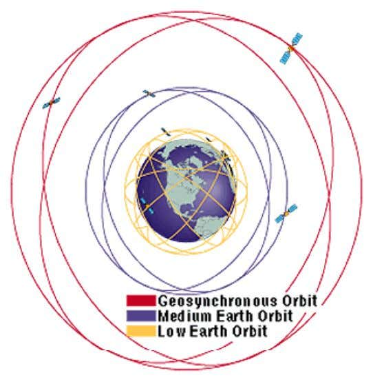 Satellite Orbits Source: Federation of Americ an Scientists [www.fas.org] GeosynchronousGeosynchronous OrbitOrbit