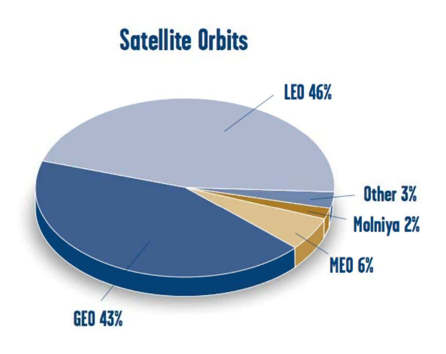 Satellite Orbits Source: Union of Concerned Scientists [www.ucsusa.org] Fasih-ud-Din Farrukh 40