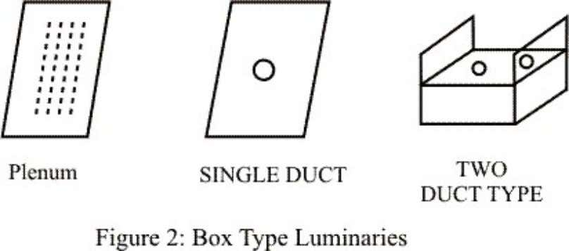 Fig 1 shows a typical luminaire with reflector and louver. The luminaries may be recessed in